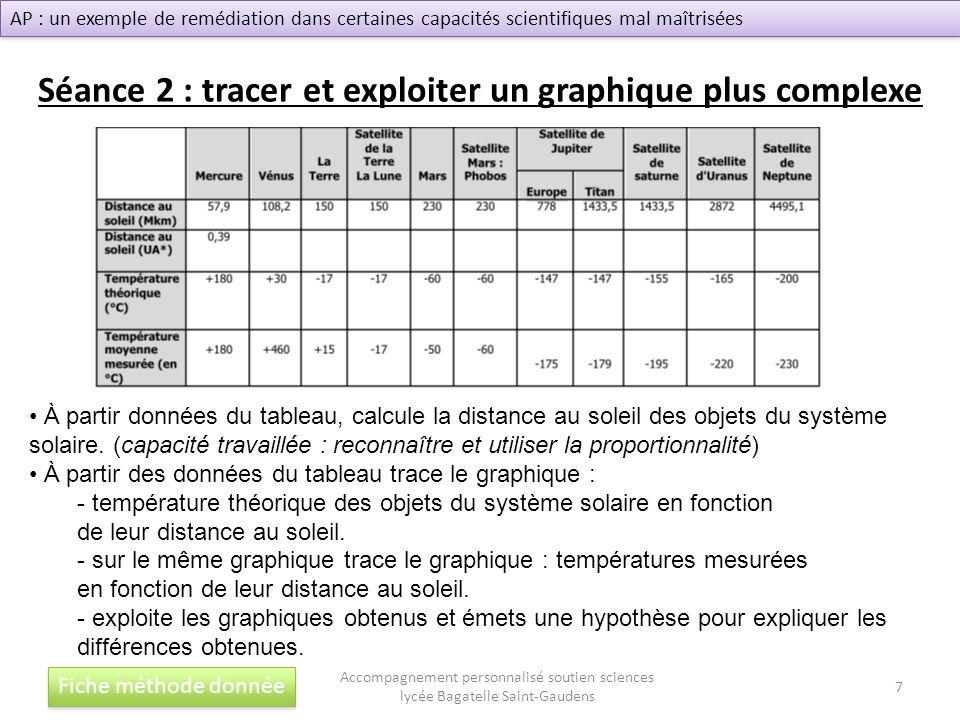 Séance 2 : tracer et exploiter un graphique plus complexe