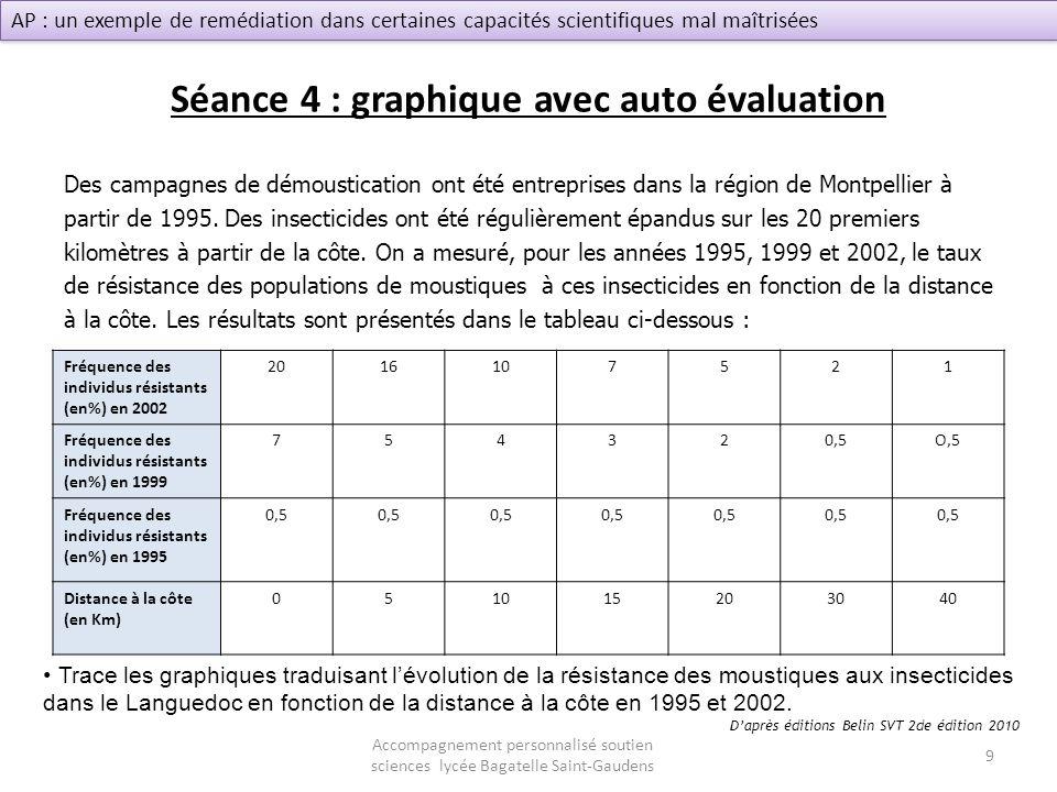 Séance 4 : graphique avec auto évaluation
