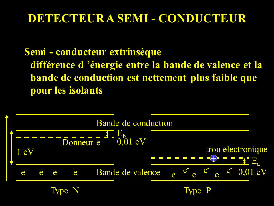 DETECTEUR A SEMI - CONDUCTEUR