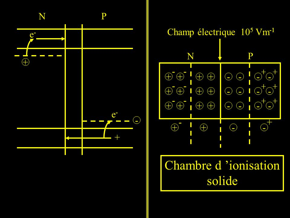 Detection des rayonnements ppt t l charger for Chambre d ionisation