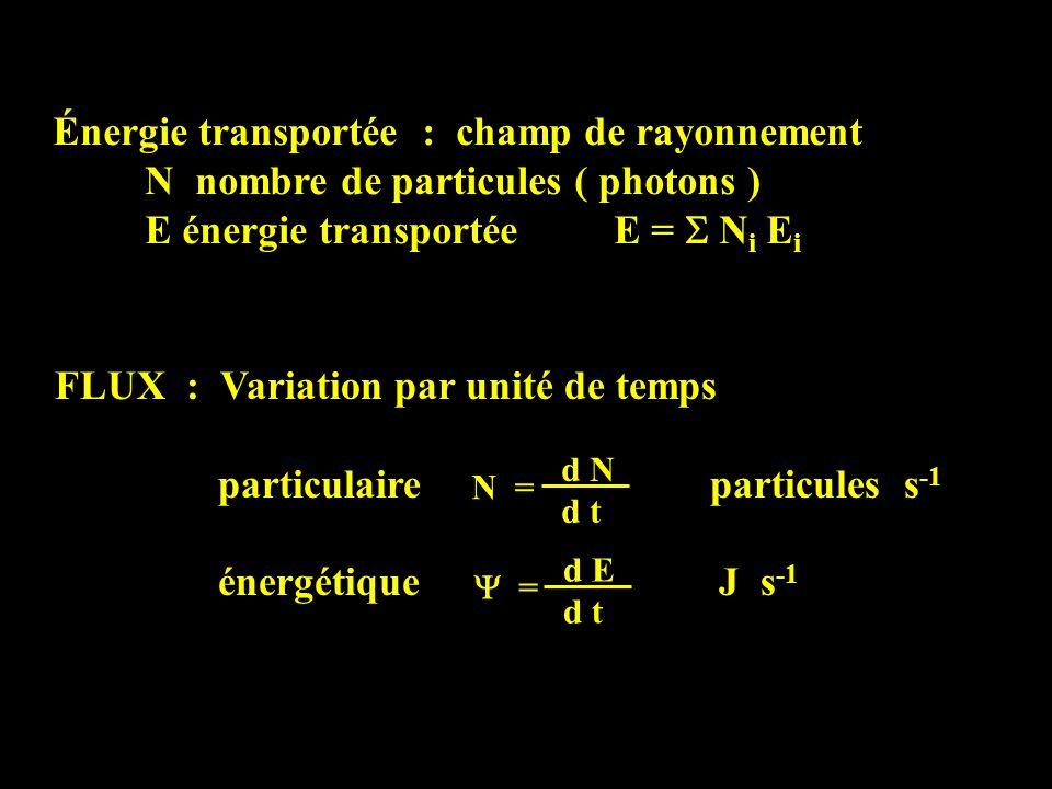 Énergie transportée : champ de rayonnement