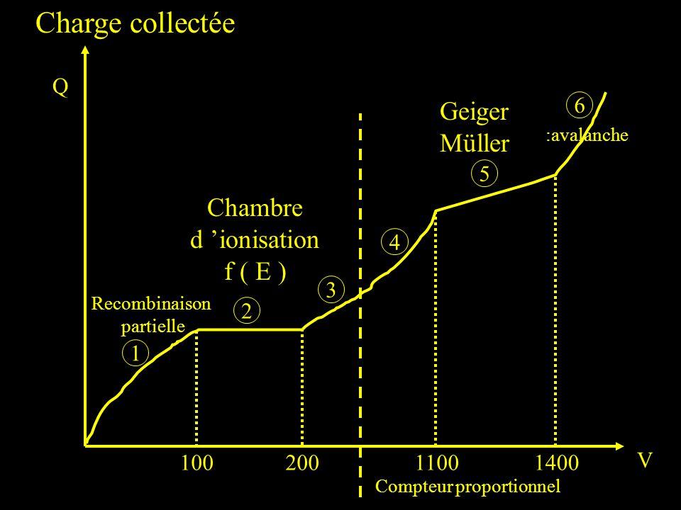 Compteur proportionnel