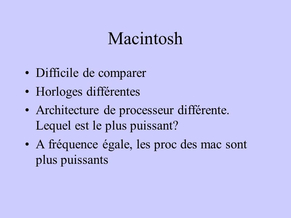 Macintosh Difficile de comparer Horloges différentes