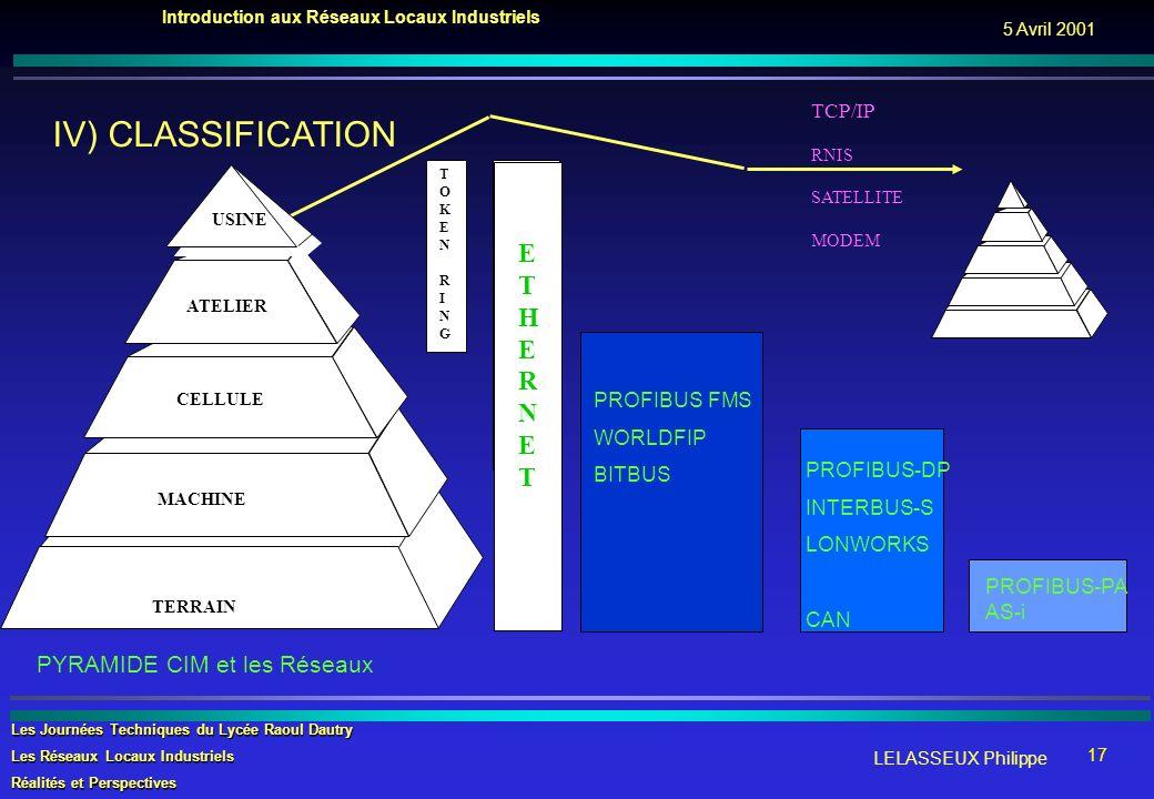 IV) CLASSIFICATION E T H R N PYRAMIDE CIM et les Réseaux TCP/IP