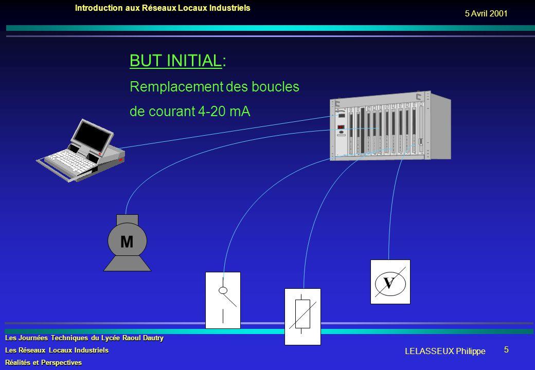 BUT INITIAL: Remplacement des boucles de courant 4-20 mA M V