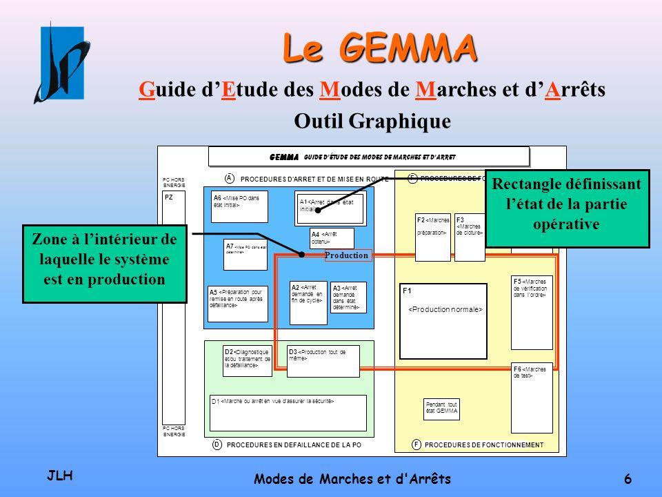Le GEMMA Guide d'Etude des Modes de Marches et d'Arrêts