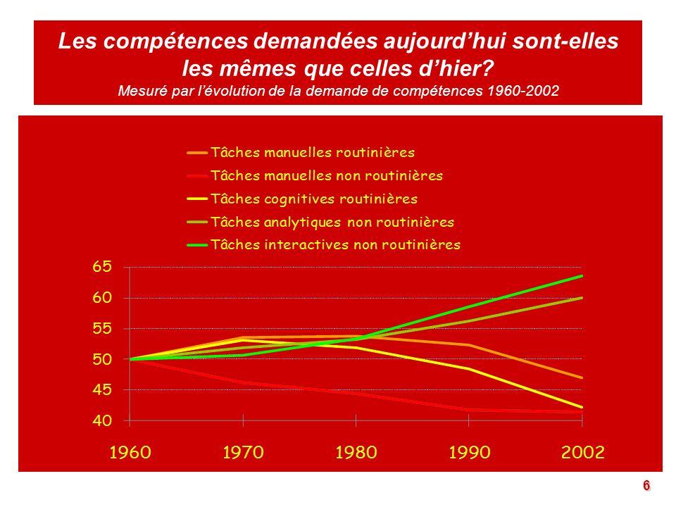 Les compétences demandées aujourd'hui sont-elles les mêmes que celles d'hier Mesuré par l'évolution de la demande de compétences 1960-2002
