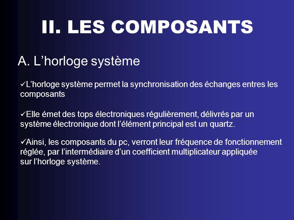 II. LES COMPOSANTS A. L'horloge système composants