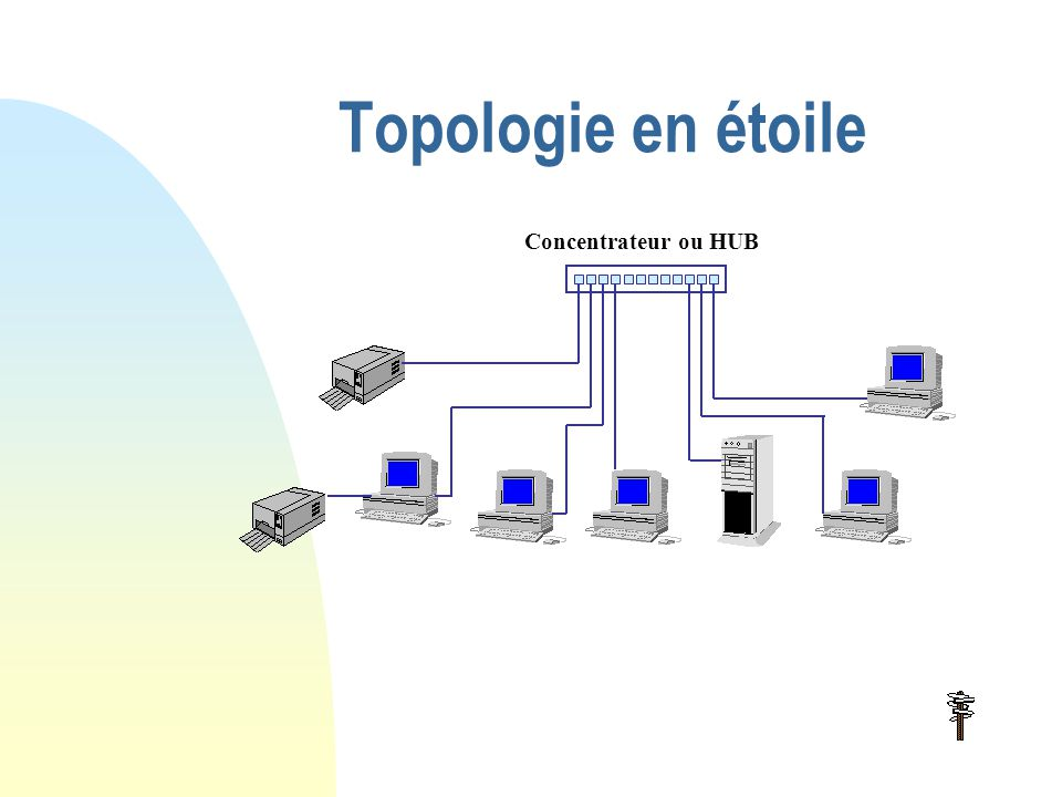 Topologie en étoile Concentrateur ou HUB