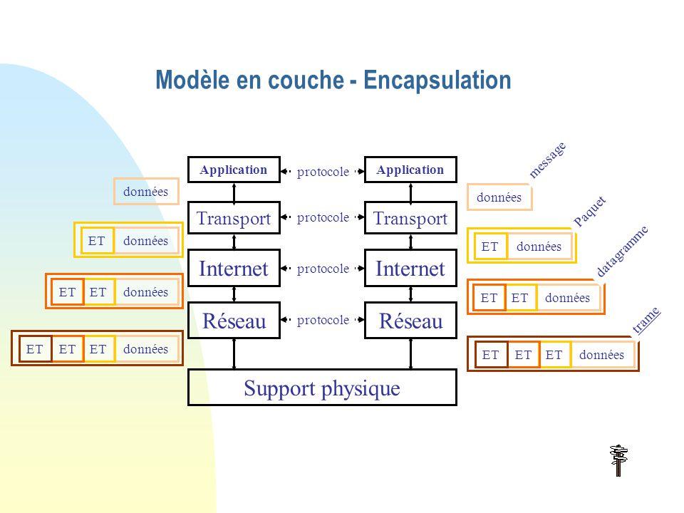 Modèle en couche - Encapsulation