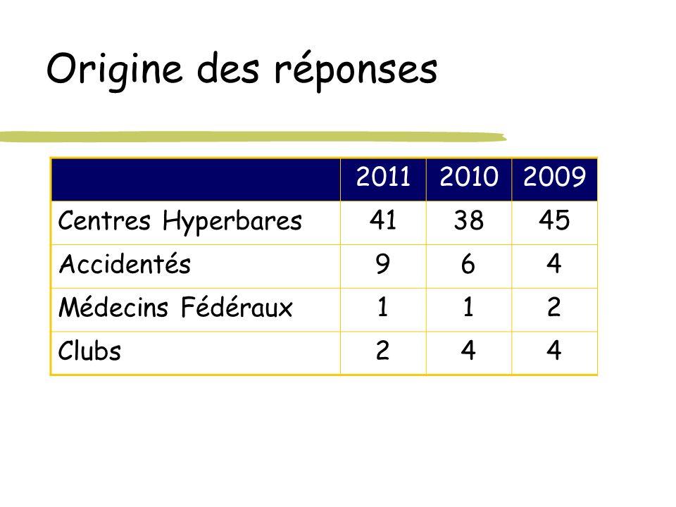 Origine des réponses 2011 2010 2009 Centres Hyperbares 41 38 45