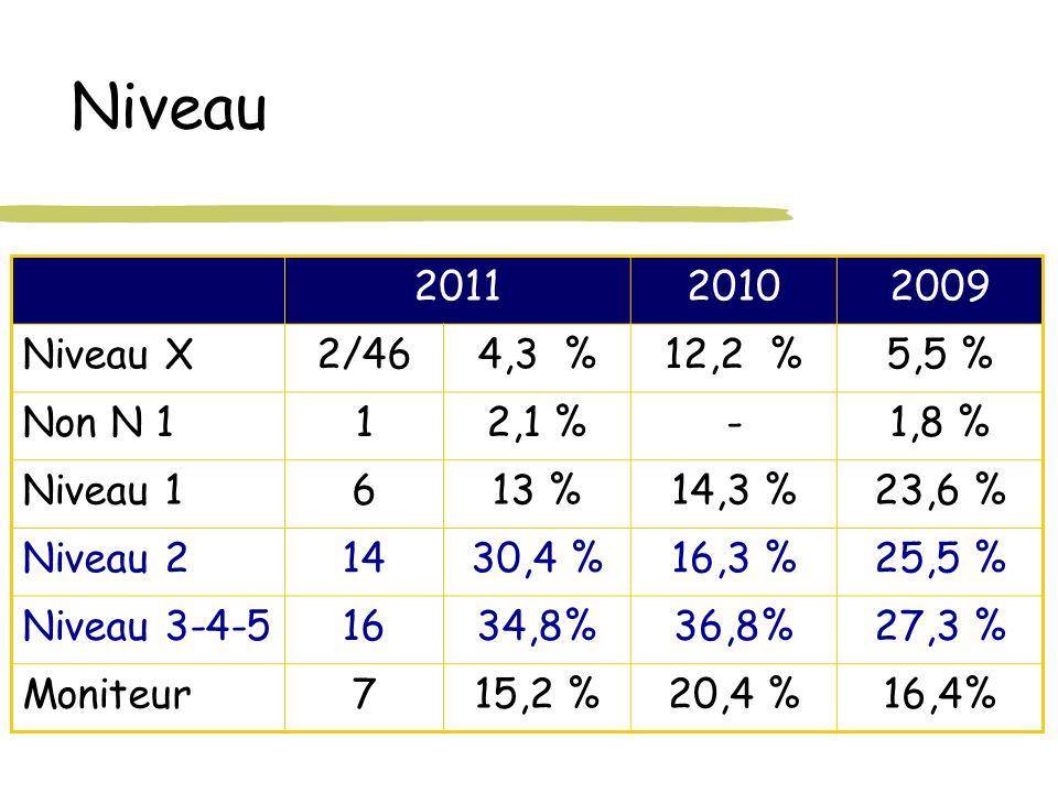Niveau 2011 2010 2009 Niveau X 2/46 4,3 % 12,2 % 5,5 % Non N 1 1 2,1 %