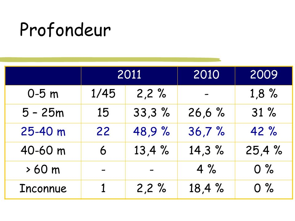 Profondeur 2011. 2010. 2009. 0-5 m. 1/45. 2,2 % - 1,8 % 5 – 25m. 15. 33,3 % 26,6 % 31 %
