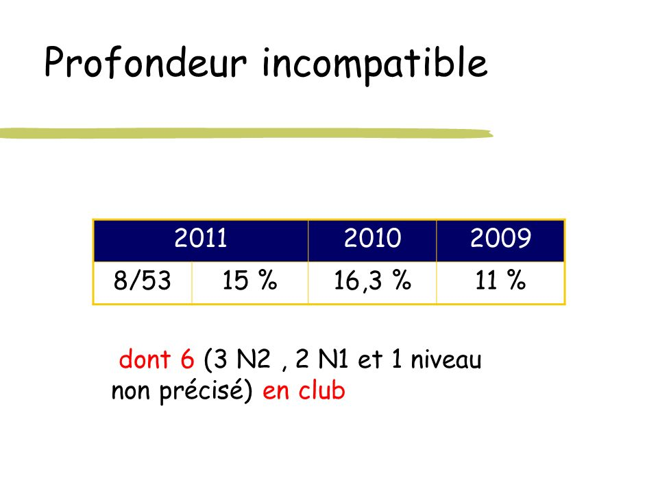 Profondeur incompatible