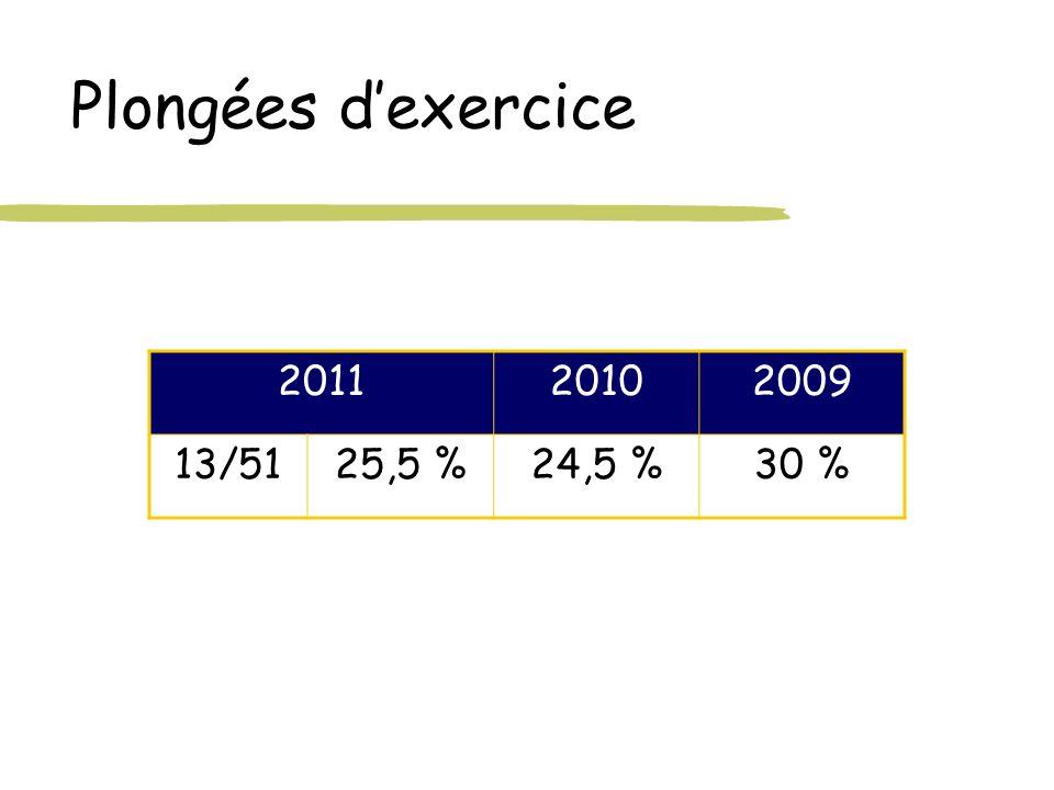 Plongées d'exercice 2011 2010 2009 13/51 25,5 % 24,5 % 30 %