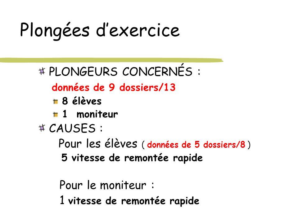 Plongées d'exercice PLONGEURS CONCERNÉS : données de 9 dossiers/13