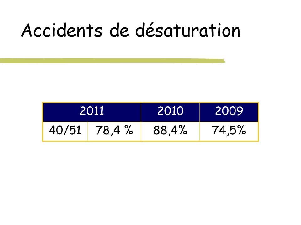 Accidents de désaturation