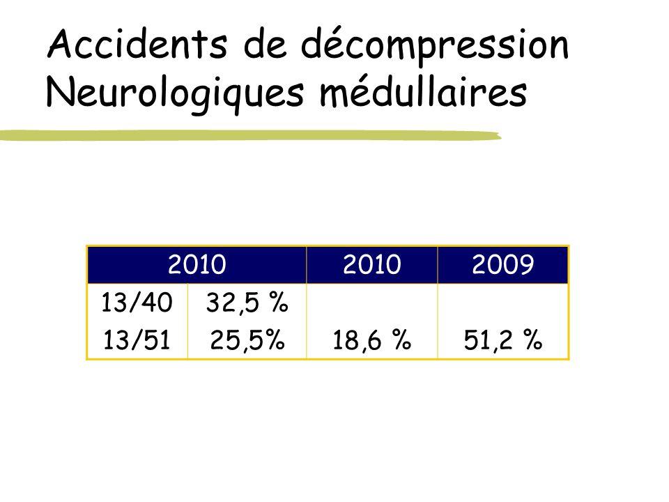 Accidents de décompression Neurologiques médullaires