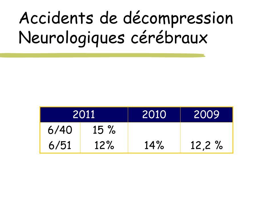 Accidents de décompression Neurologiques cérébraux