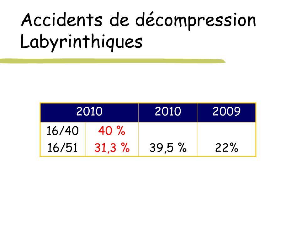 Accidents de décompression Labyrinthiques