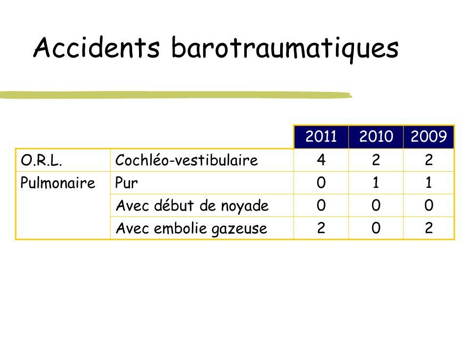 Accidents barotraumatiques