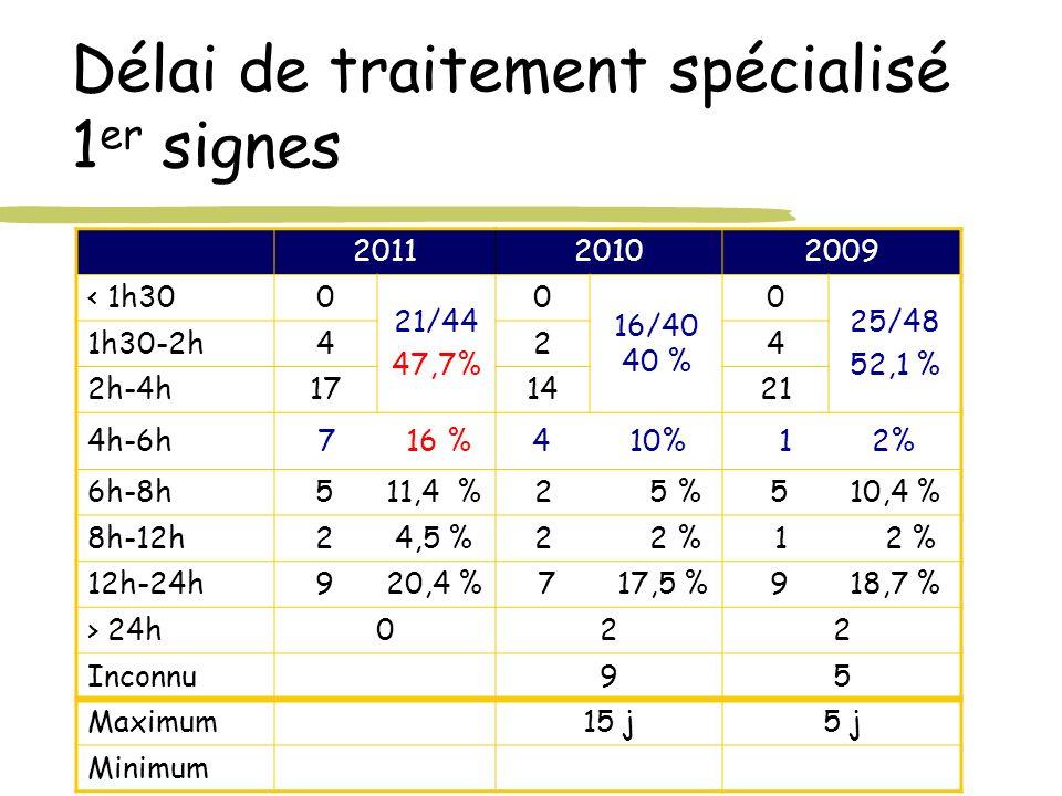 Délai de traitement spécialisé 1er signes