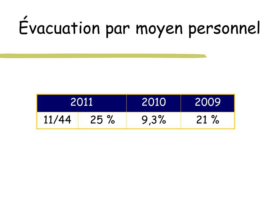 Évacuation par moyen personnel