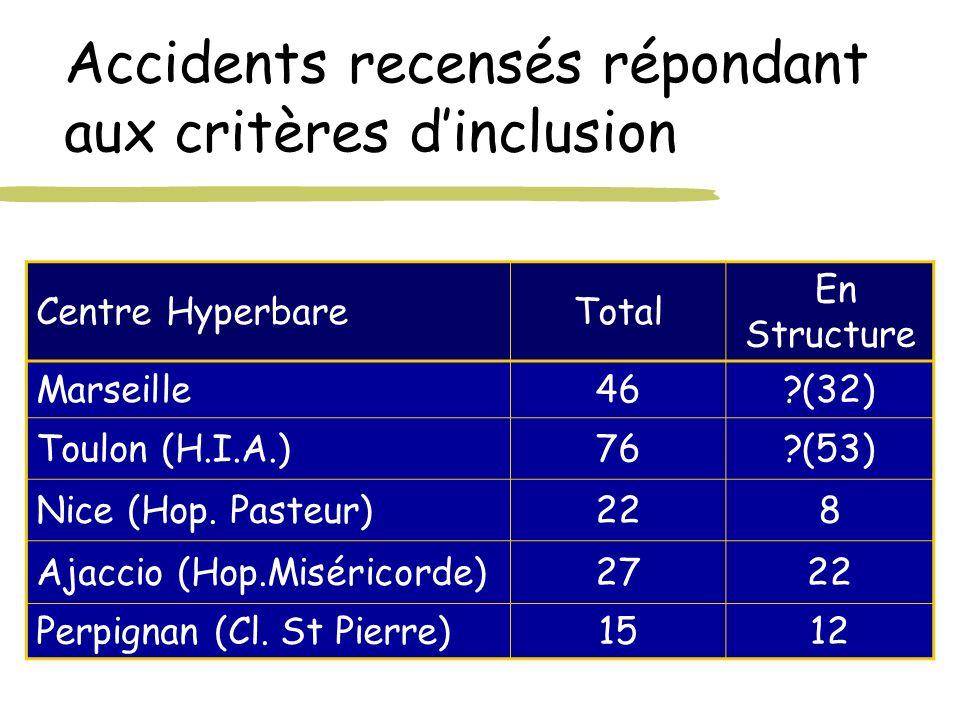 Accidents recensés répondant aux critères d'inclusion