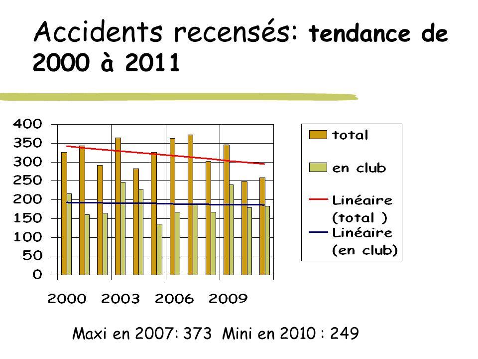 Accidents recensés: tendance de 2000 à 2011