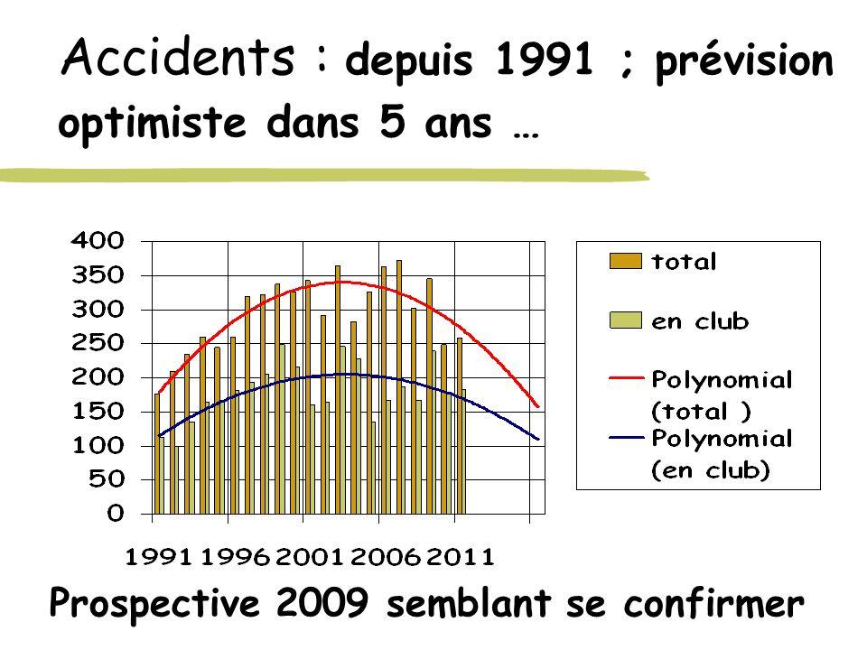 Accidents : depuis 1991 ; prévision optimiste dans 5 ans …