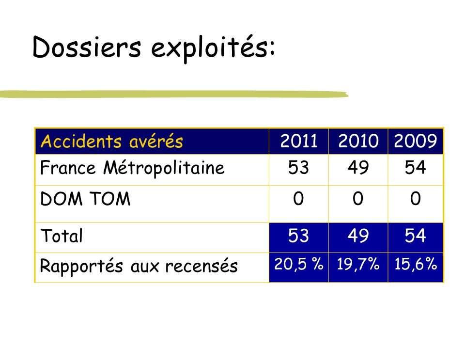 Dossiers exploités: Accidents avérés 2011 2010 2009