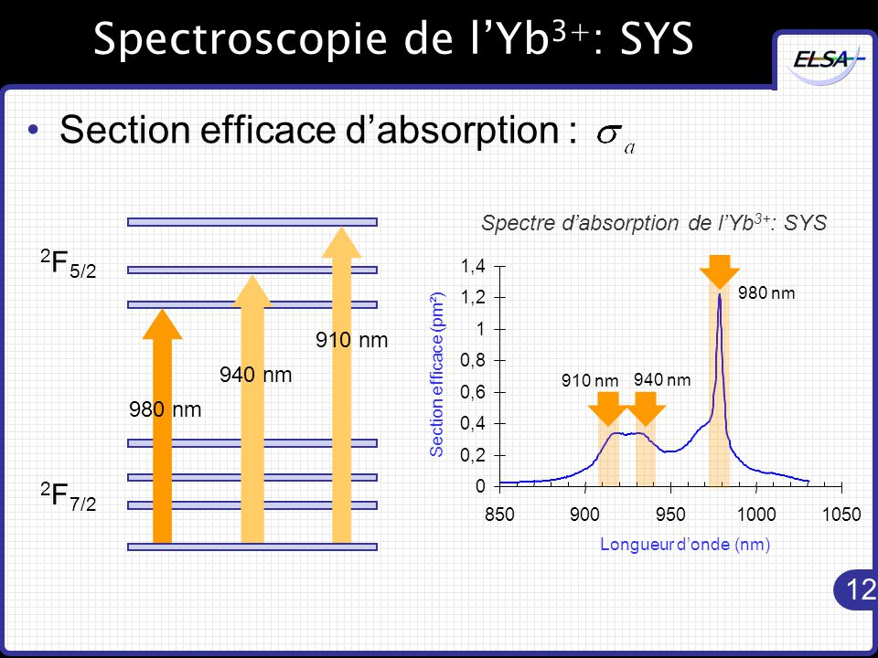 Spectroscopie de l'Yb3+: SYS