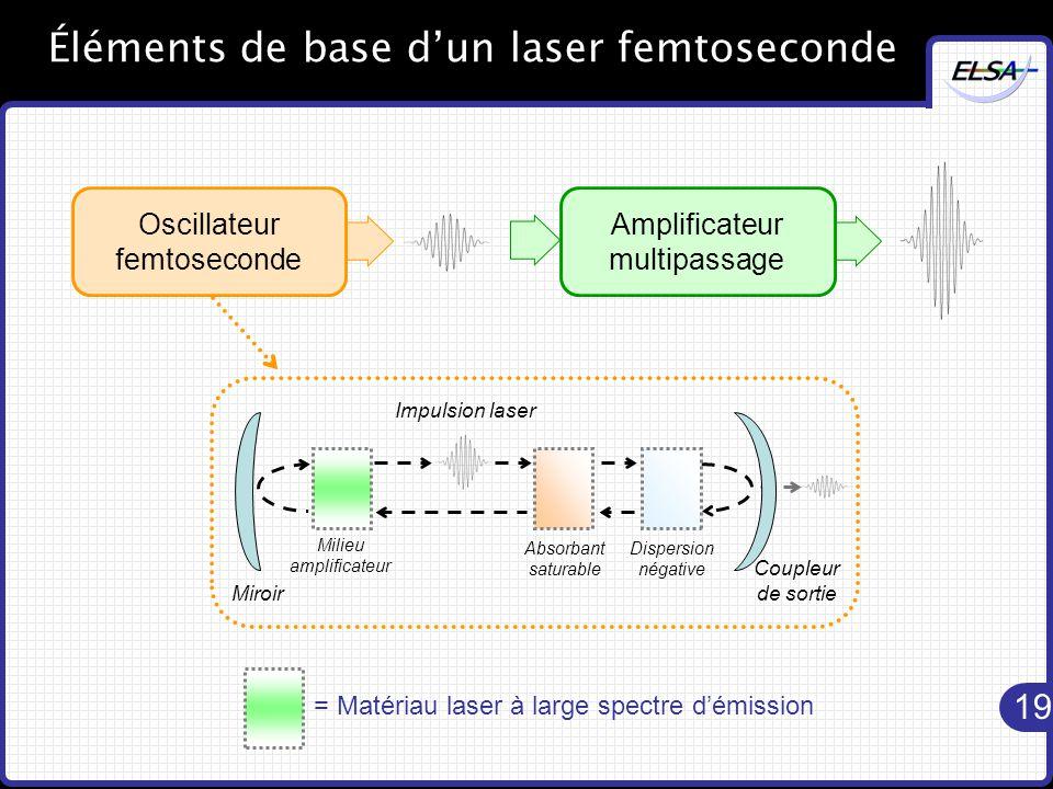 Éléments de base d'un laser femtoseconde