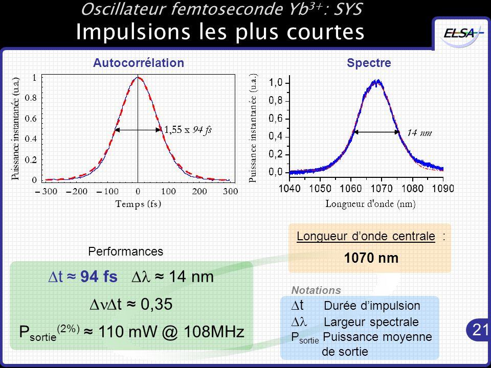 Oscillateur femtoseconde Yb3+: SYS Impulsions les plus courtes