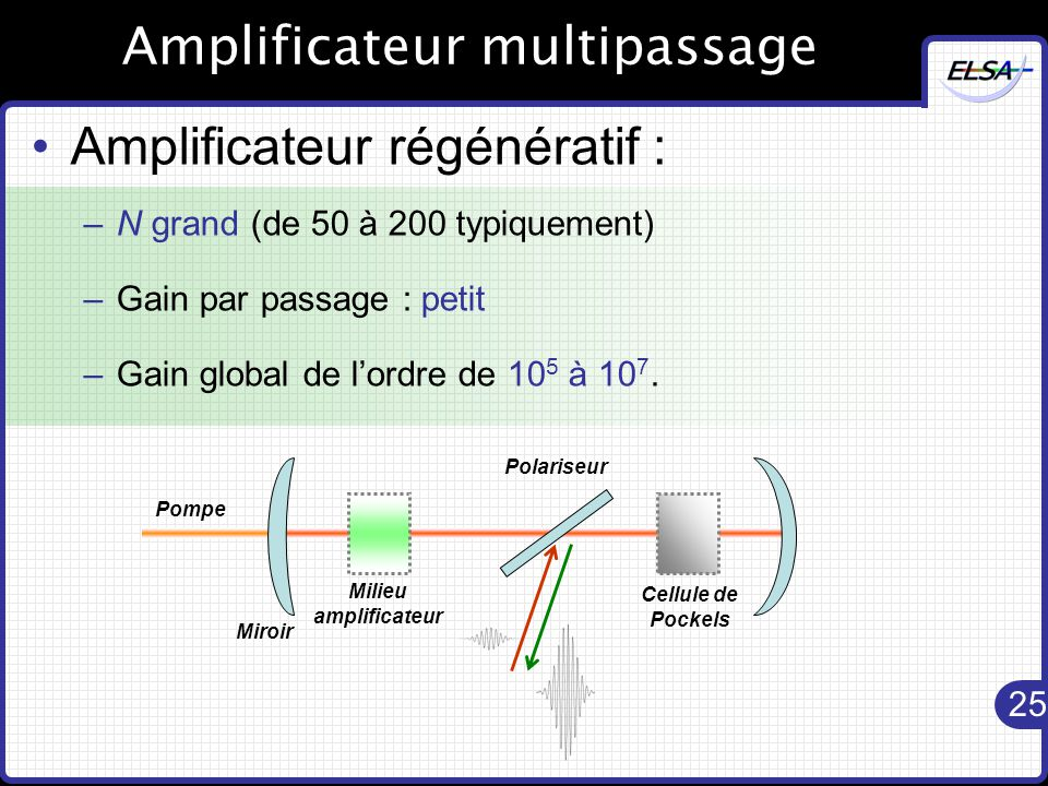 Amplificateur multipassage