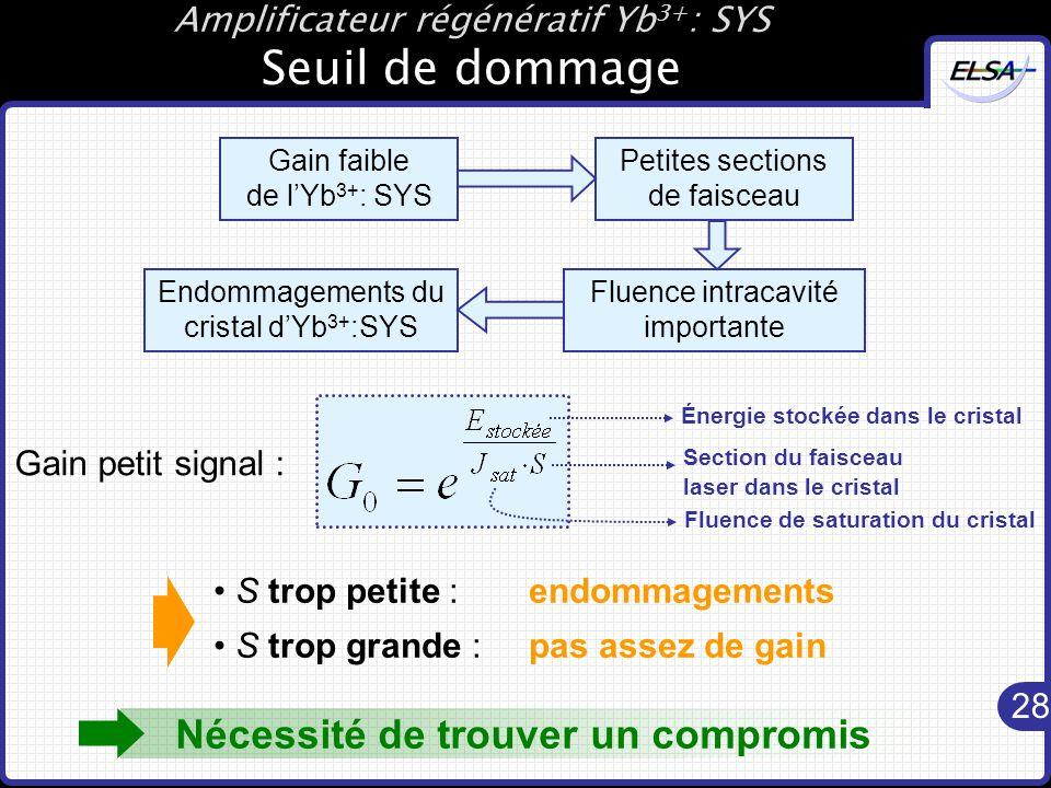 Amplificateur régénératif Yb3+: SYS Seuil de dommage