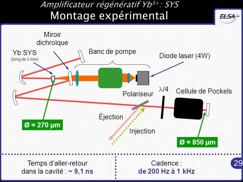 Amplificateur régénératif Yb3+: SYS Montage expérimental