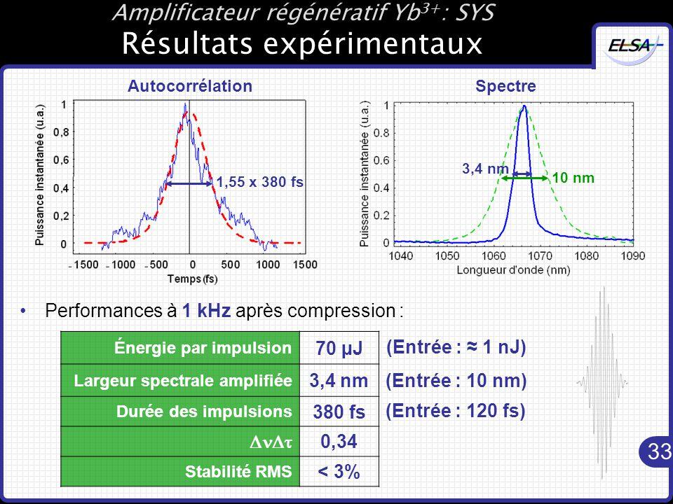 Amplificateur régénératif Yb3+: SYS Résultats expérimentaux