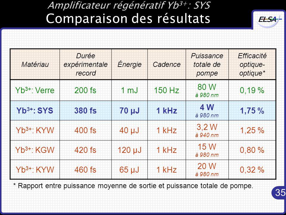 Amplificateur régénératif Yb3+: SYS Comparaison des résultats