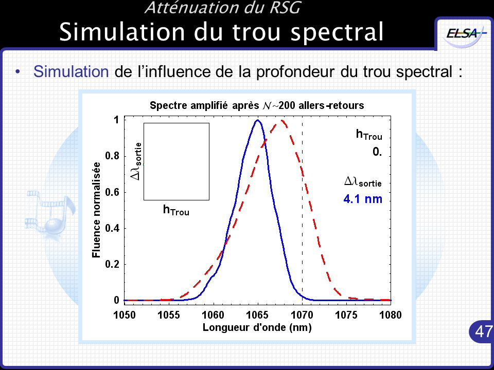 Atténuation du RSG Simulation du trou spectral