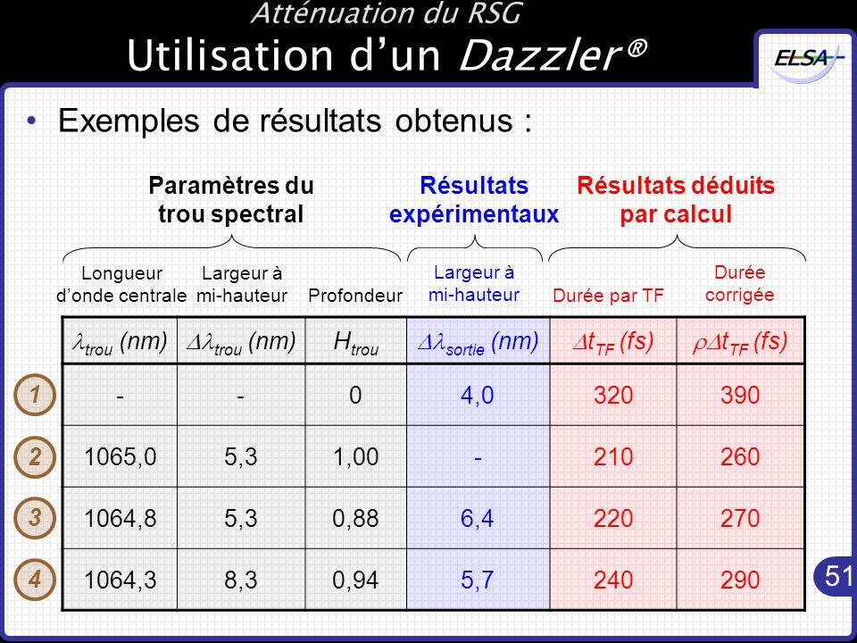 Atténuation du RSG Utilisation d'un Dazzler®