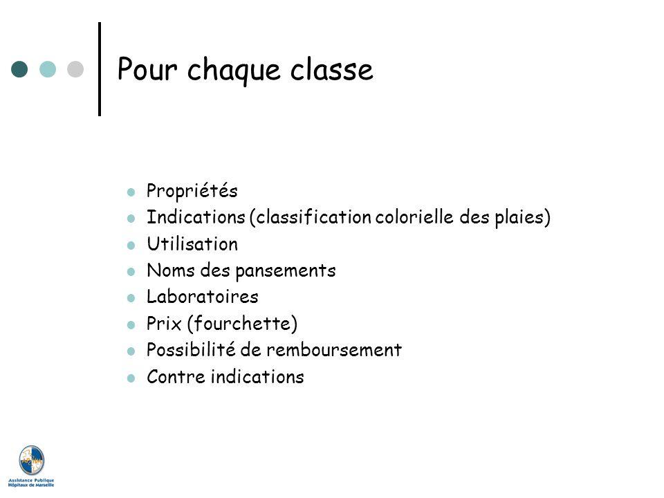 Pour chaque classe Propriétés