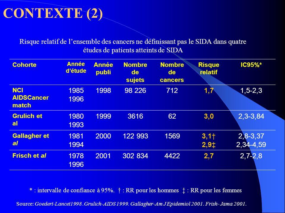 CONTEXTE (2)Risque relatif de l'ensemble des cancers ne définissant pas le SIDA dans quatre études de patients atteints de SIDA.