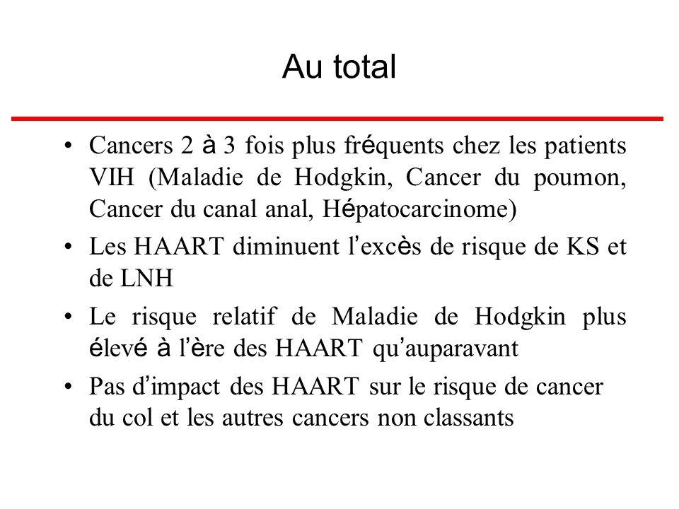 Au total Cancers 2 à 3 fois plus fréquents chez les patients VIH (Maladie de Hodgkin, Cancer du poumon, Cancer du canal anal, Hépatocarcinome)