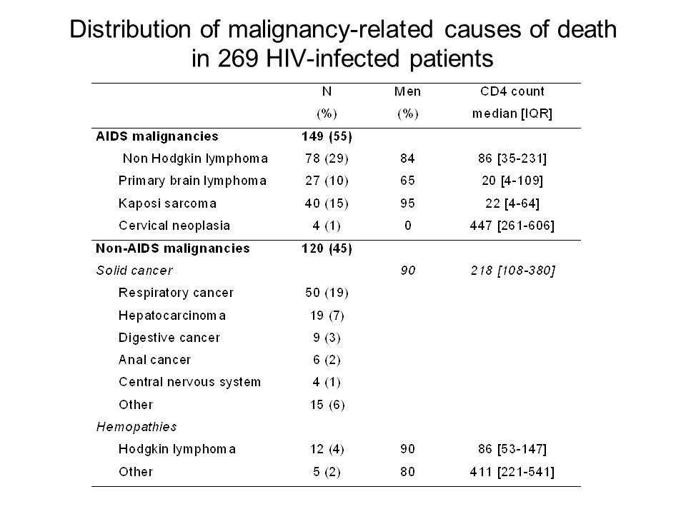 Distribution of malignancy-related causes of death in 269 HIV-infected patients