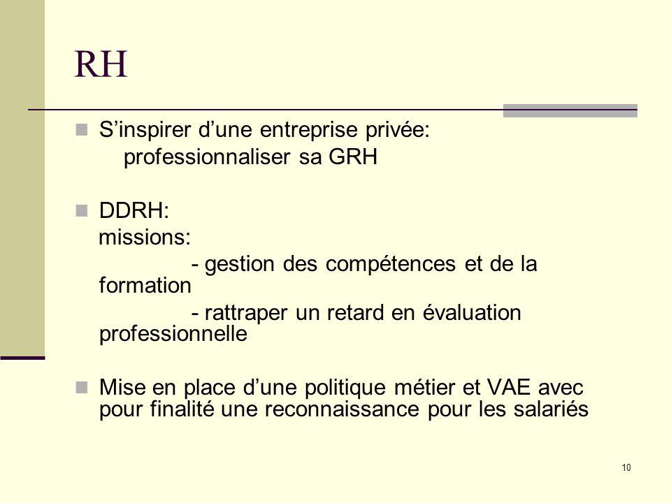 RH S'inspirer d'une entreprise privée: professionnaliser sa GRH DDRH: