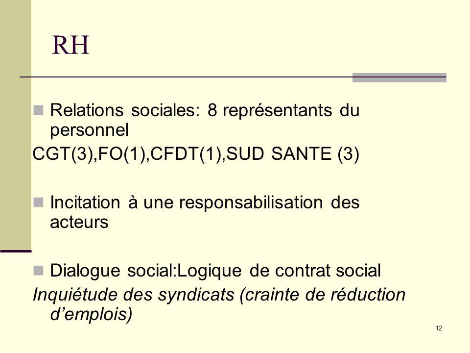 RH Relations sociales: 8 représentants du personnel