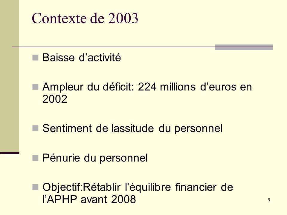 Contexte de 2003 Baisse d'activité