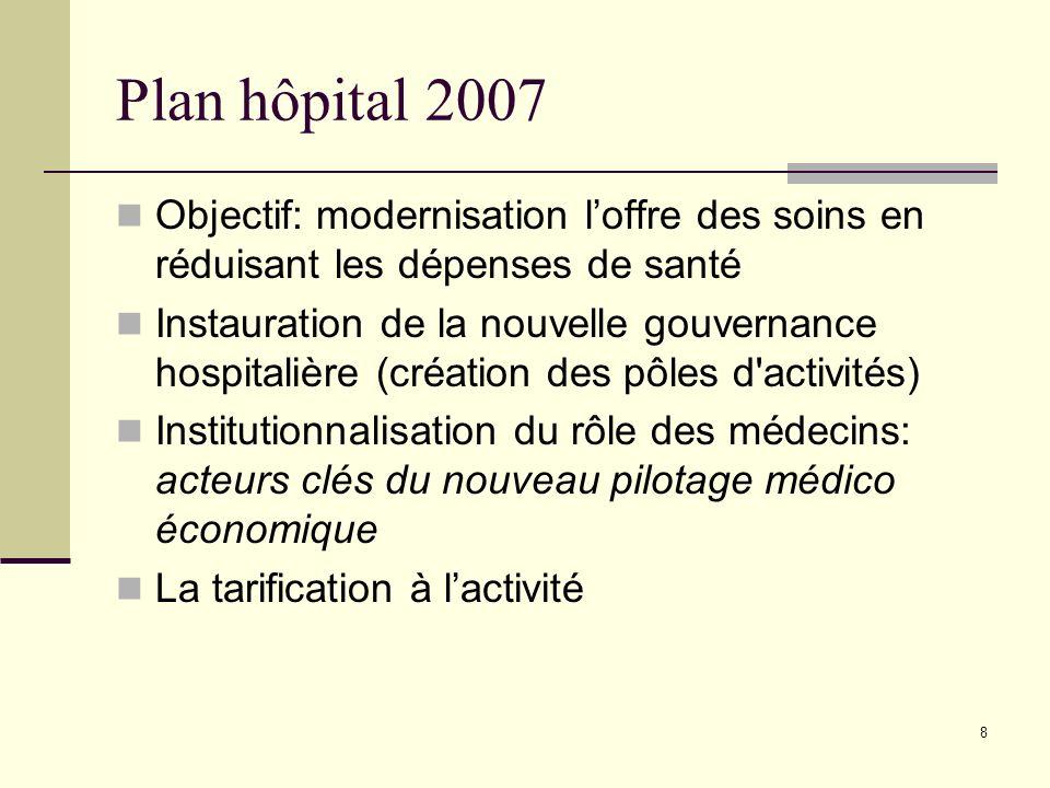 Plan hôpital 2007 Objectif: modernisation l'offre des soins en réduisant les dépenses de santé.