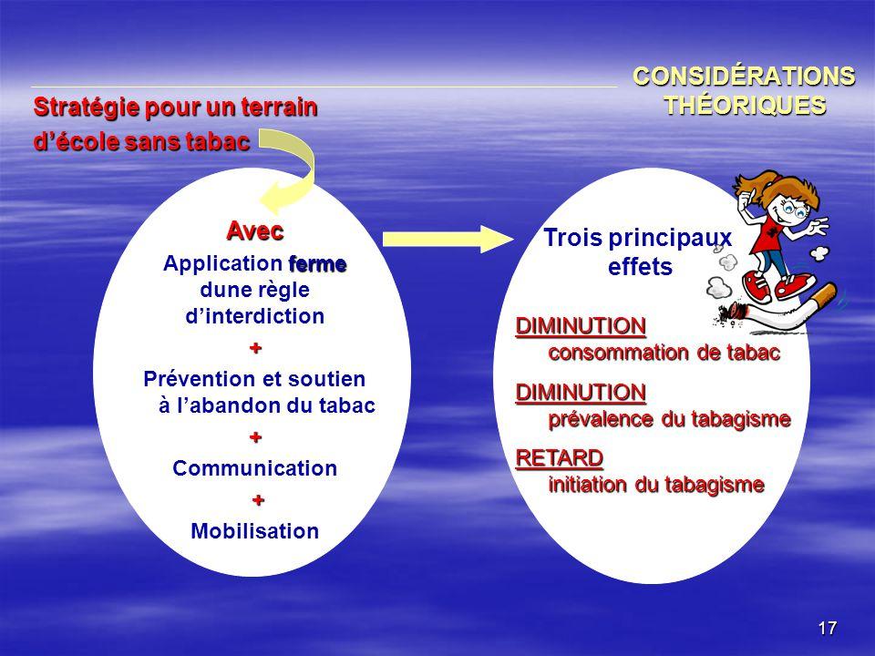 CONSIDÉRATIONS THÉORIQUES
